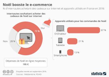 Infographie - Noël booste le e-commerce