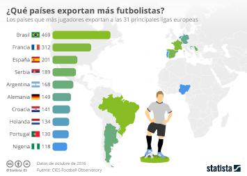Infografía - España, tercer país que más futbolistas exporta a Europa