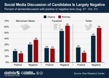 Infographic - Social Media Discussion of Presidential Candidates Is Largely Negative