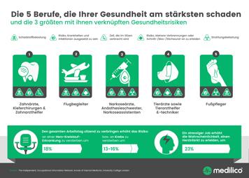 Infografik: Die 5 Berufe, die Ihrer Gesundheit am stäksten schaden | Statista