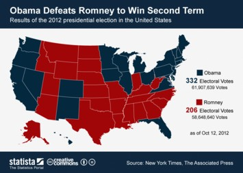 Infographic: Obama Beats Romney to Win Second Term | Statista