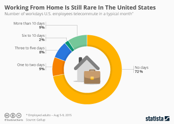 Infographic - Working From Home Is Still Rare In The United States