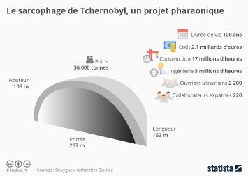 Infographie: Le sarcophage de Tchernobyl, un projet pharaonique | Statista