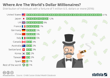 Infographic - Where Are The World's Dollar Millionaires