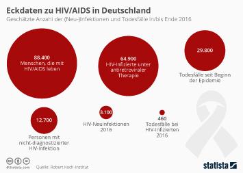 Infografik: Eckdaten zu HIV/AIDS in Deutschland | Statista
