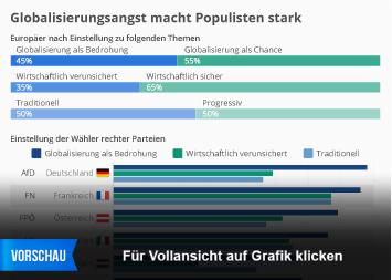 Infografik: Globalisierungsangst macht Populisten stark | Statista