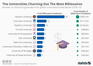 Infographic: The Universities Churning Out The Most Billionaires | Statista