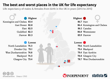 Infographic: The best and worst places in the UK for life expectancy | Statista