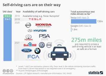Infographic: Self-driving cars are on their way | Statista