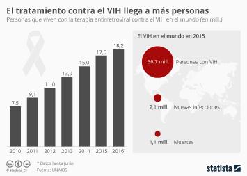 Infografía - Cada vez más personas acceden al tratamiento contra el VIH