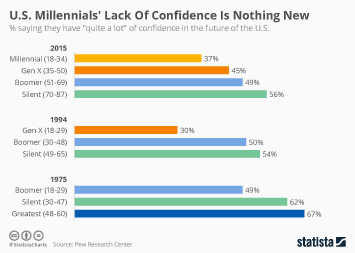 Infographic: U.S. Millennials' Lack Of Confidence Is Nothing New | Statista