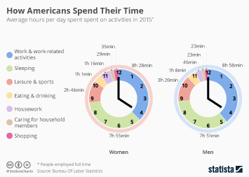 Infographic - How Americans Spend Their Time