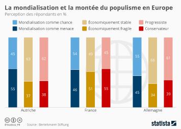 Infographie - La mondialisation et la montée du populisme en Europe
