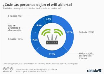 Infografía - ¿El wifi tiene clave?