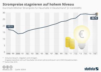Infografik - Strompreis für Haushalte in Deutschland