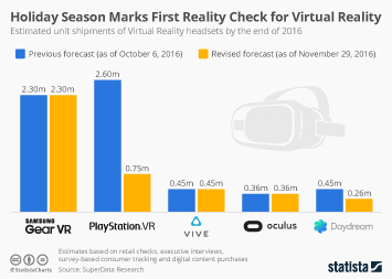 Holiday Season Marks First Reality Check for Virtual Reality