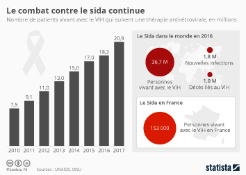 Infographie: Le combat contre le sida continue   Statista