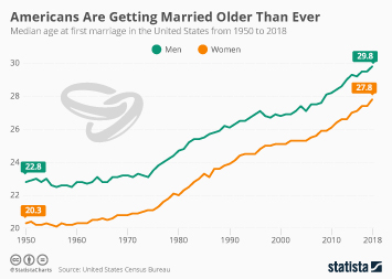 Americans Are Getting Married Older Than Ever