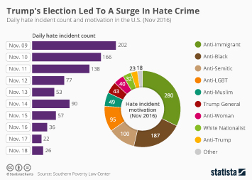 Infographic - Trump's Election Led To A Surge In Hate Crime