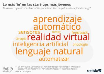 Infografía - El futuro del emprendimiento