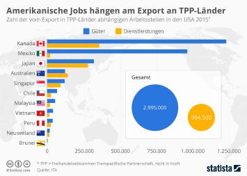 Infografik - Vom Export in ausgewaehlte Staaten abhaengige Arbeitstellen in den USA