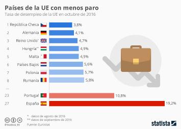 Infografía: En estos países de Europa sí hay trabajo | Statista