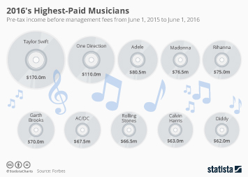 Infographic: Highest Earning Musicians Of 2016   Statista