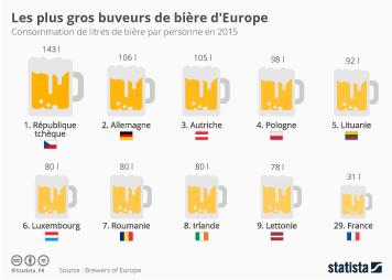 Infographie: Les plus gros buveurs de bière d'Europe | Statista