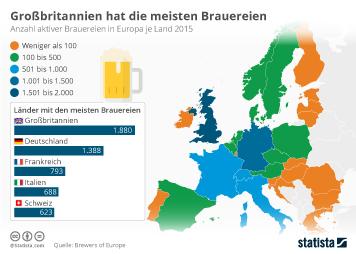Infografik: Großbritannien hat die meisten Brauereien | Statista