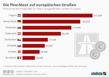 Die Pkw-Maut auf europäischen Straßen