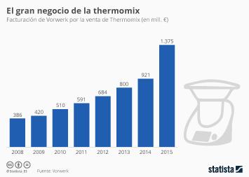Infografía: Vender Thermomix sale a cuento | Statista