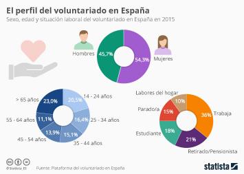Infografía - El perfil del voluntariado en España