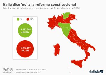 Infografía - Italia vota 'no'