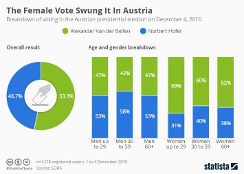 The Female Vote Swung It In Austria