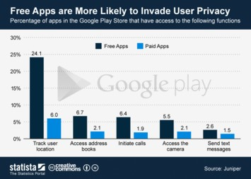 Infographic - Free Apps are More Likely to Invade User Privacy