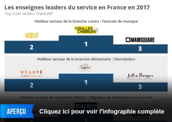 Infographie - Les enseignes leaders du service en France en 2017
