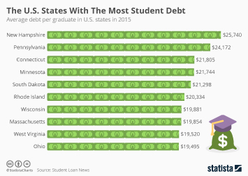 Infographic - The U.S. States With The Most Student Debt