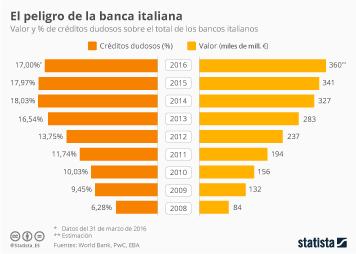 Infografía - Los créditos dudosos de la banca italiana