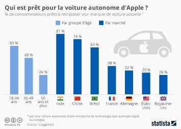 Infographie: Qui est prêt pour la voiture autonome d'Apple ? | Statista