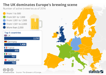 Infographic - The UK dominates Europe's brewing Scene