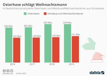 Infografik - Schokoladen Osterhasen und Weihnachtsmänner in Deutschland