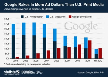 Infographic: Google Rakes In More Ad Dollars Than U.S. Print Media | Statista