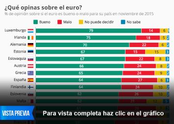 Infografía - ¿Qué opinan en la eurozona sobre el euro?