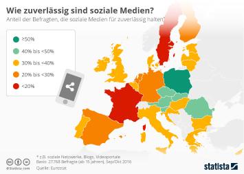 Infografik: Wie zuverlässig sind soziale Medien? | Statista