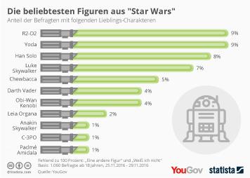 """Infografik: Die beliebtesten Figuren aus """"Star Wars""""   Statista"""