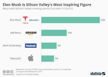 Infographic - Most admired tech leaders