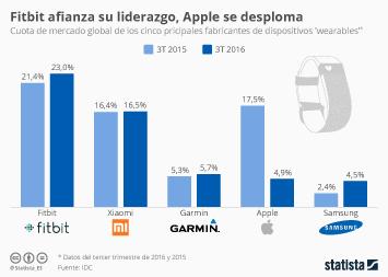 Infografía - Fitbit afianza su liderazgo, Apple se desploma