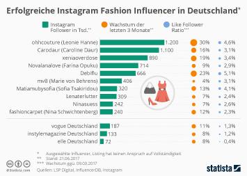 Infografik: Erfolgreiche Instagram-Fashion-Influencer in Deutschland   Statista