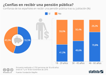 Infografía - El 45% de los españoles no confía en recibir una pensión pública