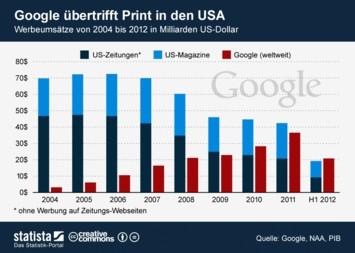 Infografik: Google übertrifft Print in den USA | Statista